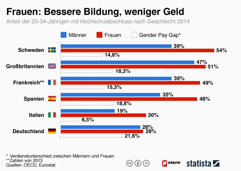 Statistik über Gehaltsverteilung bei Männern und Frauen